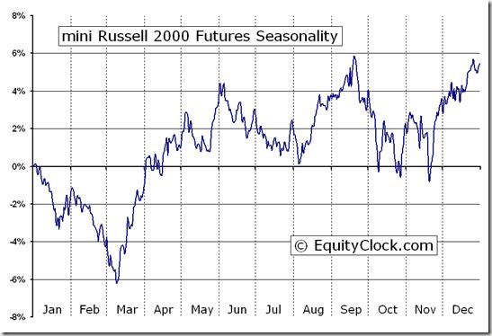 mini Russell 2000 Futures (TF) Seasonal Chart